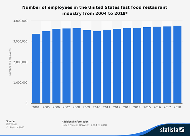 Number of employees in the United States fast food restaurant industry from 2004 to 2018*