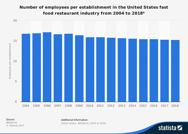 Number of employees per establishment in the United States fast food restaurant industry from 2004 to 2018*