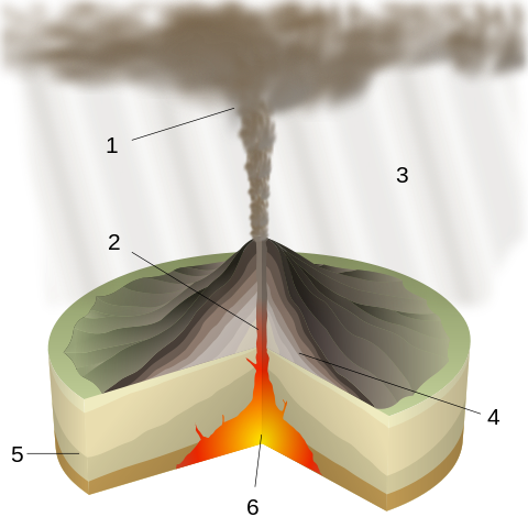 The 1883 eruption of Krakatoa is referred to as a Plinian eruption or Vesuvian eruption. 1: ash plume, 2: magma conduit, 3: volcanic ash fall, 4: layers of lava and ash, 5: stratum, 6: magma chamber. (Image: Wikipedia/Sémhur)